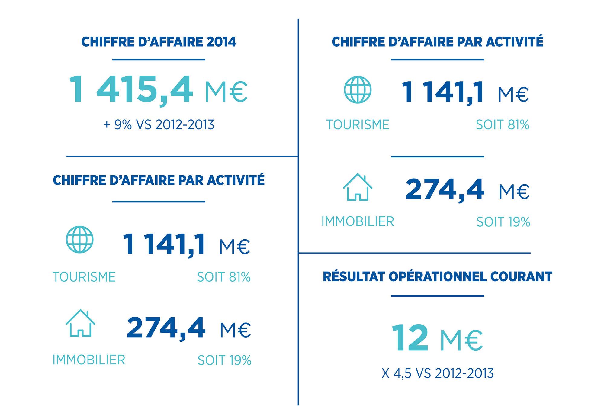 Pierre et Vacances - rapport annuel - chiffres